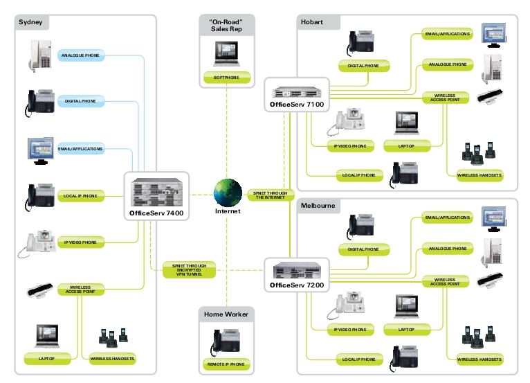 Samsung telephone networking